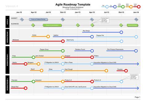 roadmap template roadmap templates templates