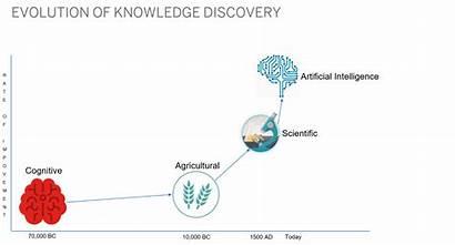 Intelligent Harari Analytics Naturally Artificially Stupid Versus