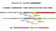 iPhone12對比mate40Pro,華為更耗電,但電池大 - 每日頭條