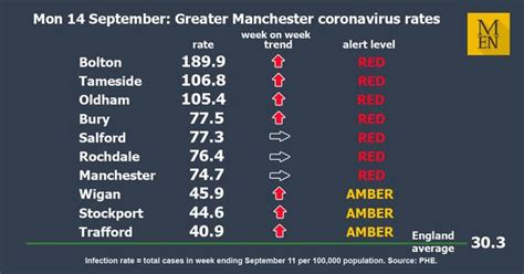 These are the latest coronavirus infection rates for ...