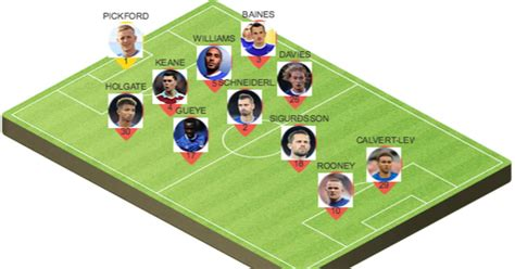 Picking the Best Potential Everton Lineup to Face Lyon in ...