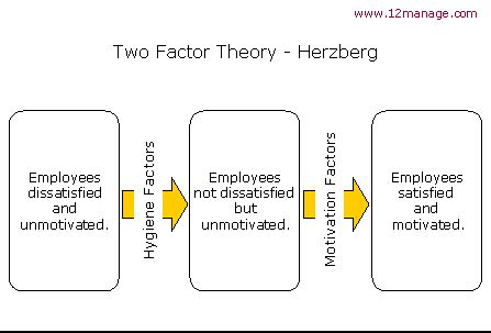 factor theory