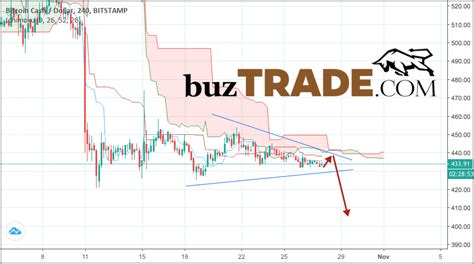 *january 2018, i mistakingly said 2017 get bch on binance bitcoin cash (bch) had an eventful end of 2018. Bitcoin Cash forecast & analysis BCH/USD October 29, 2018 | BUZTRADE.COM