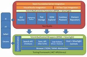 Test Studio Vs  Framework