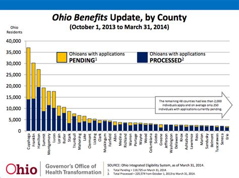 ohio medicaid application form ohio medicaid slogging through massive application backup