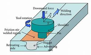 Schematic Of Friction Stir Welding Process  1