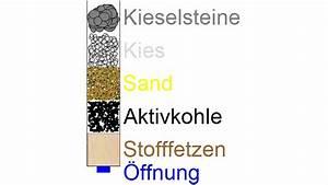 Wasserfilter Selber Bauen : wasserfilter selber bauen diese m glichkeiten gibt es ~ Frokenaadalensverden.com Haus und Dekorationen