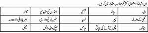 Blood Sugar Diet Chart In Urdu It Ilm Com News Entertainment Tips Health Tips