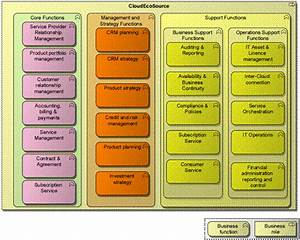 The Open Group Cloud Ecosystem Reference Model  U2013 Using The