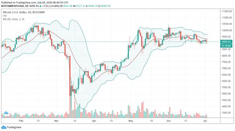 Security and control over your money bitcoin transactions are secured by military grade total supply. Bitcoin 90-Day Active Supply Soars to Pre-2017 Bull Run ...