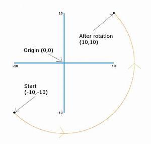 Rotation Berechnen : vectoren berechnen ~ Themetempest.com Abrechnung