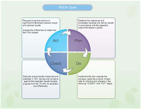 pdca software excellent pdca cycle diagram maker