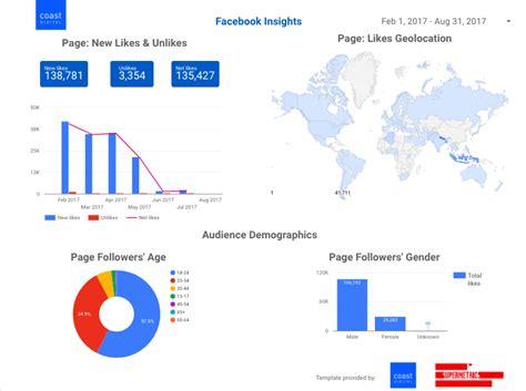 creating facebook insights data studio dashboards