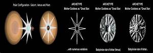 Saturn Configuration Imagery About This Electric Universe
