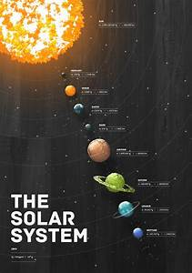 Solar System Poster Project Ideas - Pics about space