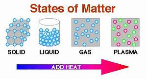 Science Made Easy The United States of Matter