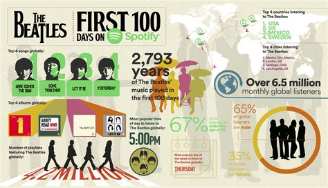 The Beatles' First 100 Days on Spotify | Insights