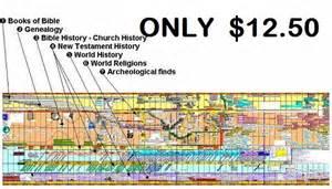 Bible World History Timeline
