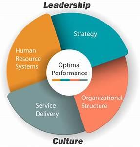 Organizational Effectiveness - The Mejorando Group ...