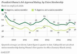 Obama Job Approval Down to 52% Among U.S. Union Workers