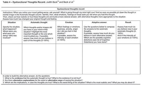 Rational Thought Analysis Worksheet