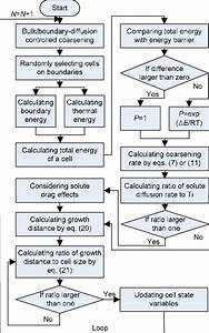 Flow Chart Of Ca Transition Rules