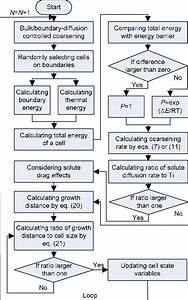 Process Flow Diagram Guide