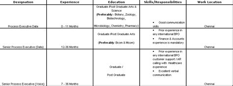 Cts Resume Format For Freshers by Sle Resumes For Freshers In Bpo