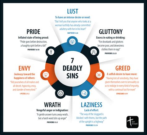 7 Deadly Sins Infographic Face Forward
