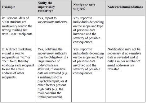 gdpr data breach guidelines