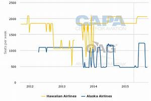 Virgin America opts to enter crowded Hawaii market as ...