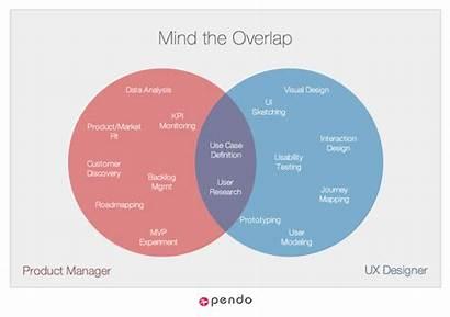 Ux Management Venn Pendo Diagrams Overlap Dynamic