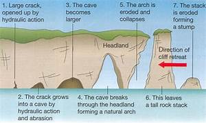 Coasts Of Erosion And Coast Of Deposition