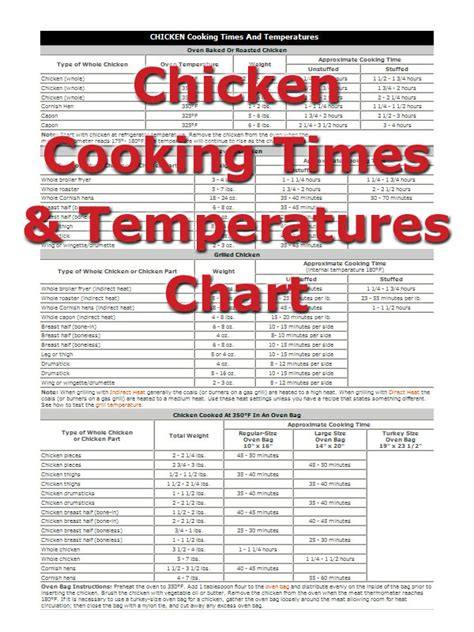 what temperature to cook chicken chicken cooking times how to cooking tips recipetips com