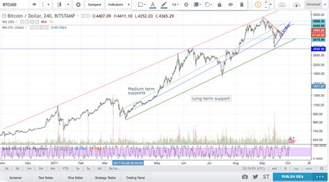 linear  log scale charts crypto bull medium