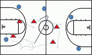 Diagram 3  All Move On Defensive Rotation