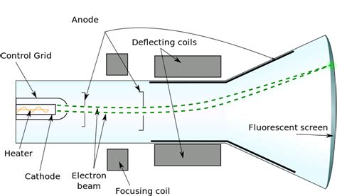 File Cathode Ray Tube Diagram Svg Wikimedia Commons