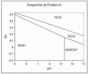 Diagramme De Pr U00e9dominance Ph    Eh De Pourbaix De L U0026 39 Azote