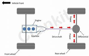What Is Rear Wheel Drive  Rwd  In Cars  It U0026 39 S Design And