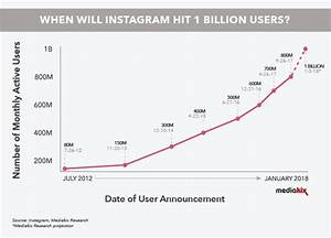 Will Instagram Ring In 2018 With 1 Billion Users   Growth