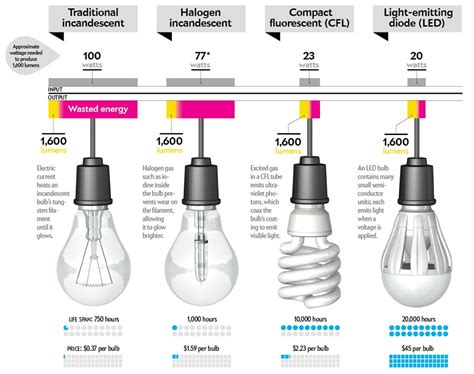 cost of led light bulbs how to buy a better lightbulb scientific american