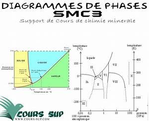 Diagrammes De Phases Smc3