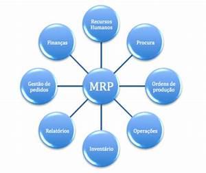 Actividad 1 Los Sistemas Mrp Y Erp Timeline