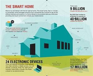 Smart Home Standards : the significance of standards and ecosystems future lab ~ Lizthompson.info Haus und Dekorationen