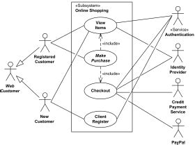 shopping uml examples  cases checkout