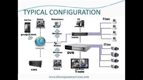 closed circuit television youtube