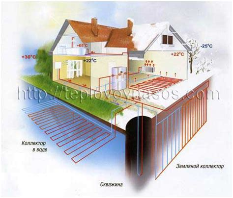 Использование тепла сточных вод для дома . авок