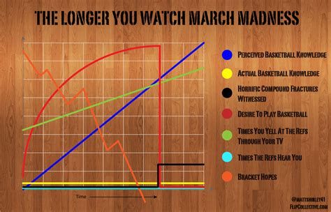 march madness   memes gifs