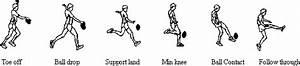 Generating Force In A Drop Punt