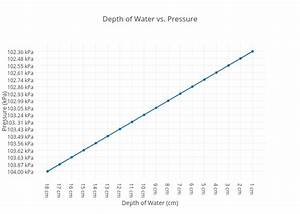 Depth Of Water Vs  Pressure